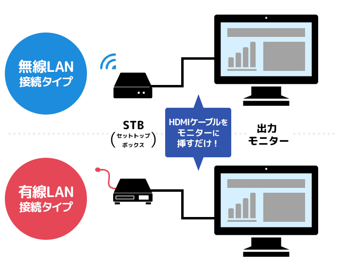 STB利用イメージ